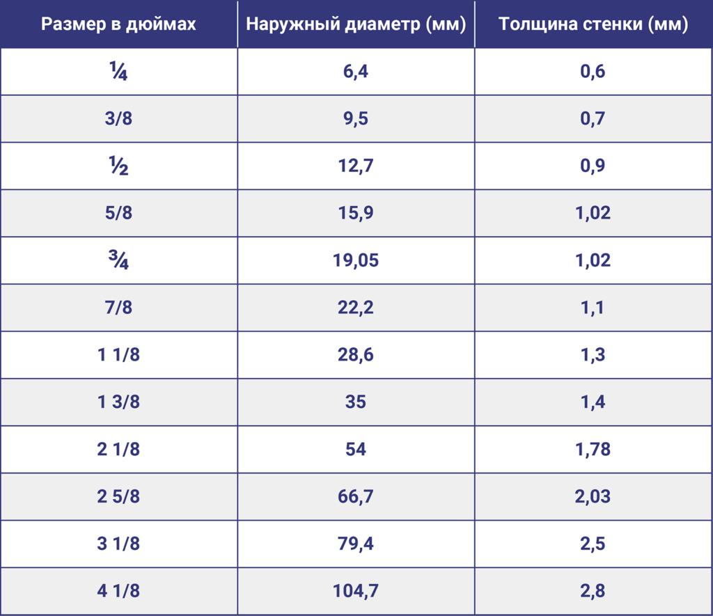 Размеры медных труб в дюймах и миллиметрах таблица.