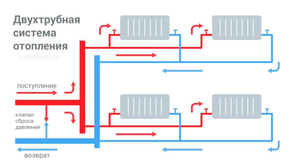2-трубная схема отопления