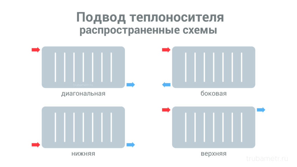 схемы подвода теплоносителя