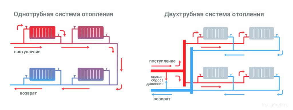 1 и 2 трубная схемы отопления
