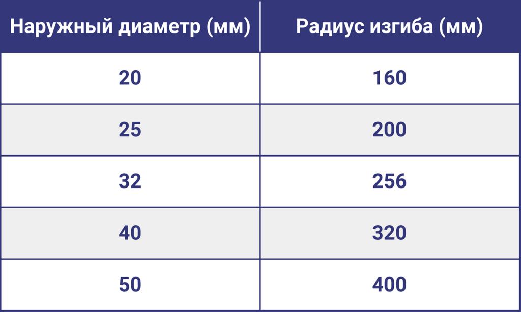 Минимальный радиус изгиба таблица