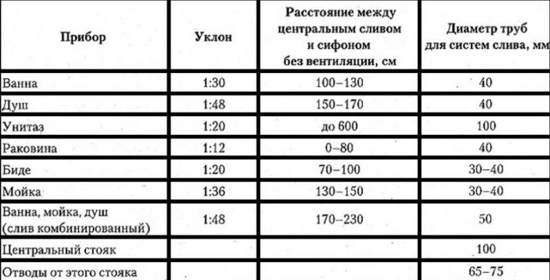 Как рассчитать уклон канализационной трубы